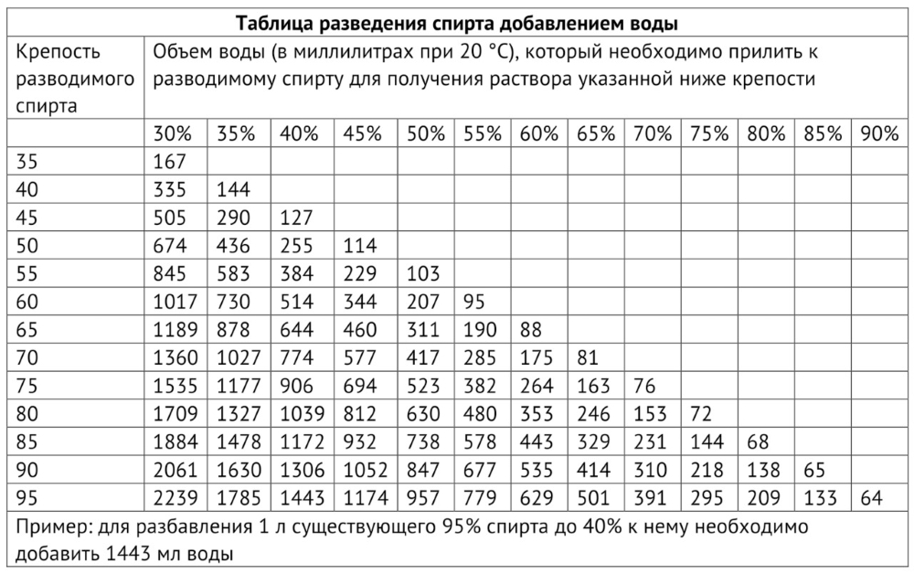 Алкометрическая таблица Фермана
